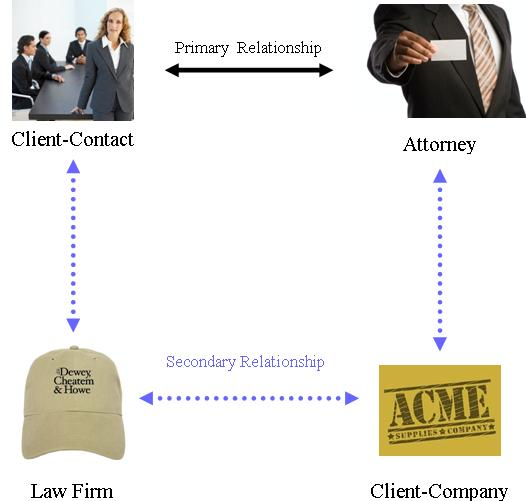 How Close Can You Get To Your Client